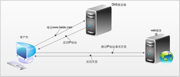 SSL证书为网站HTTPS加密,抵制网页不被劫